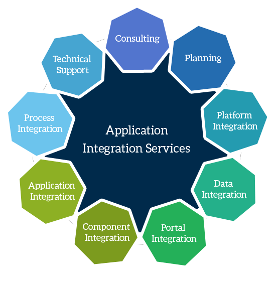 Ask Online Solutions Application Integration Services