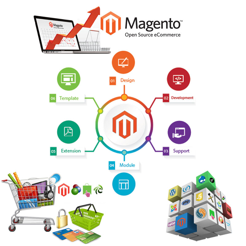Ask Online Solutions Magento Development Company