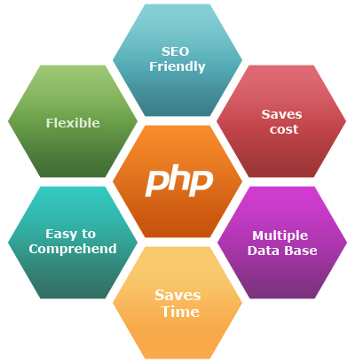 Ask Online Solutions PHP Development