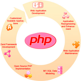 Ask Online Solutions PHP Open Source